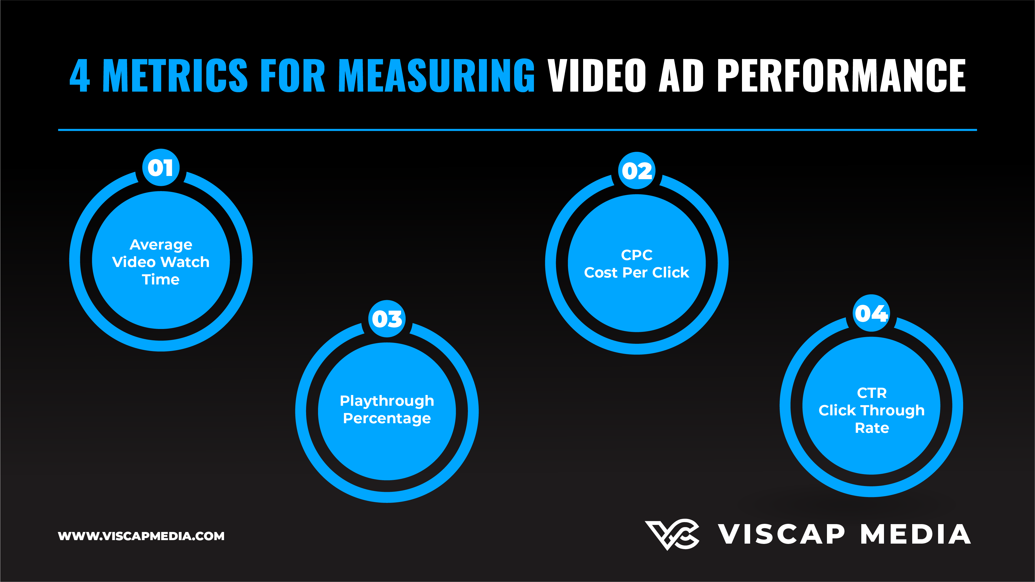 4 Metrics For Measuring Video Ad Performance Infographic For High-Converting Video Ads