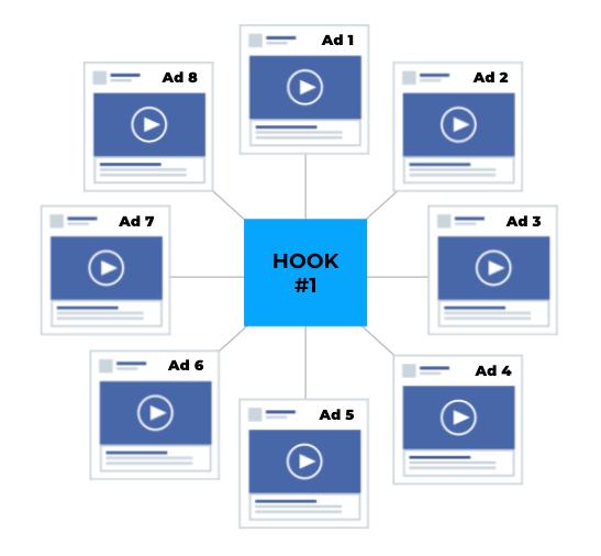 Video Multiplication For Modular Video Advertising